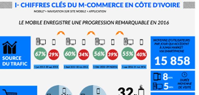 Etude M-commerce par Jumia Market