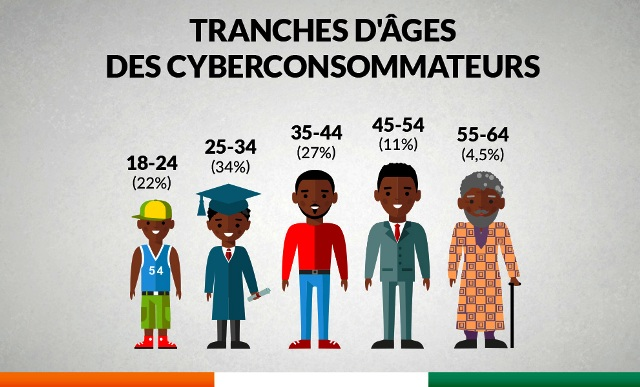 Jumia Market vous propose une infographie sur les tendances e-commerce en Côte d'Ivoire