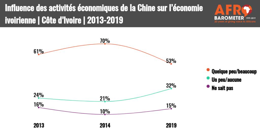 La Côte d'Ivoire est-elle surendettée auprès   de la Chine? Les avis des citoyens sont divisés