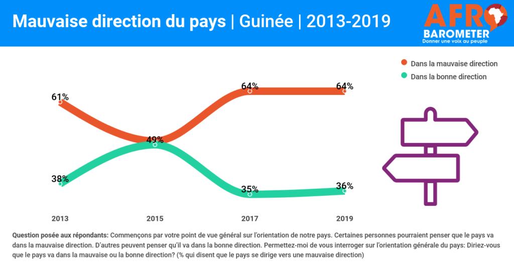 La Guinée se dirige vers une mauvaise direction et la pauvreté   vécue connait une hausse, selon les Guinéens